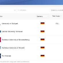 Deutsche Plätze im Shanghai Uni-Ranking Bauingenieurwesen 2021