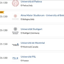 QS-Uni-Ranking Civil Engineering 2021 Uni Stuttgart
