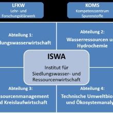 Geplante zukünftige Struktur des ISWA ISWA-2023-Struktur